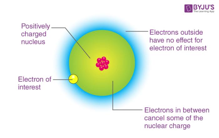 Electron Gain Enthalpy