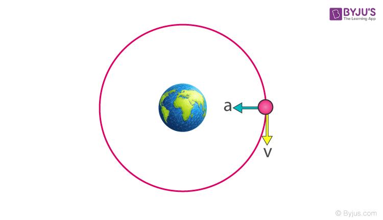 Energy Of An Orbiting Satellite