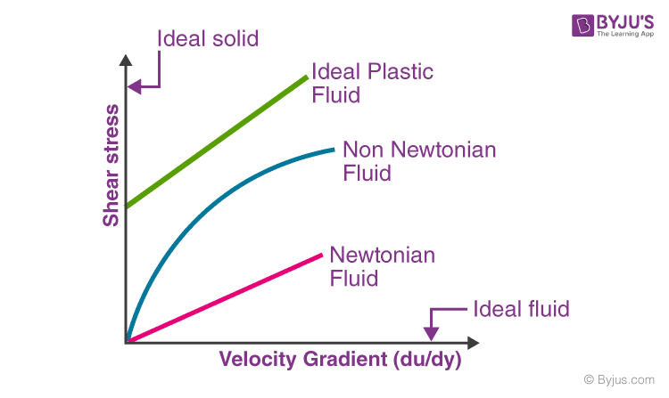 Graph representing different types of fluid flow
