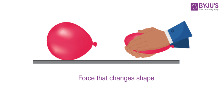 Interaction of Forces