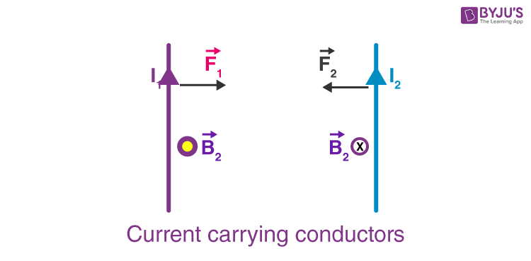 Force between two parallel Current carrying conductor