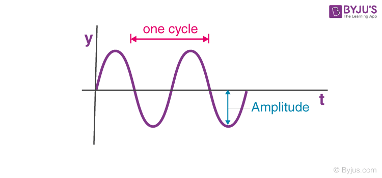 Period And Angular Frequency