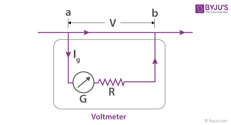 Conversion Of Galvanometer To Voltmeter