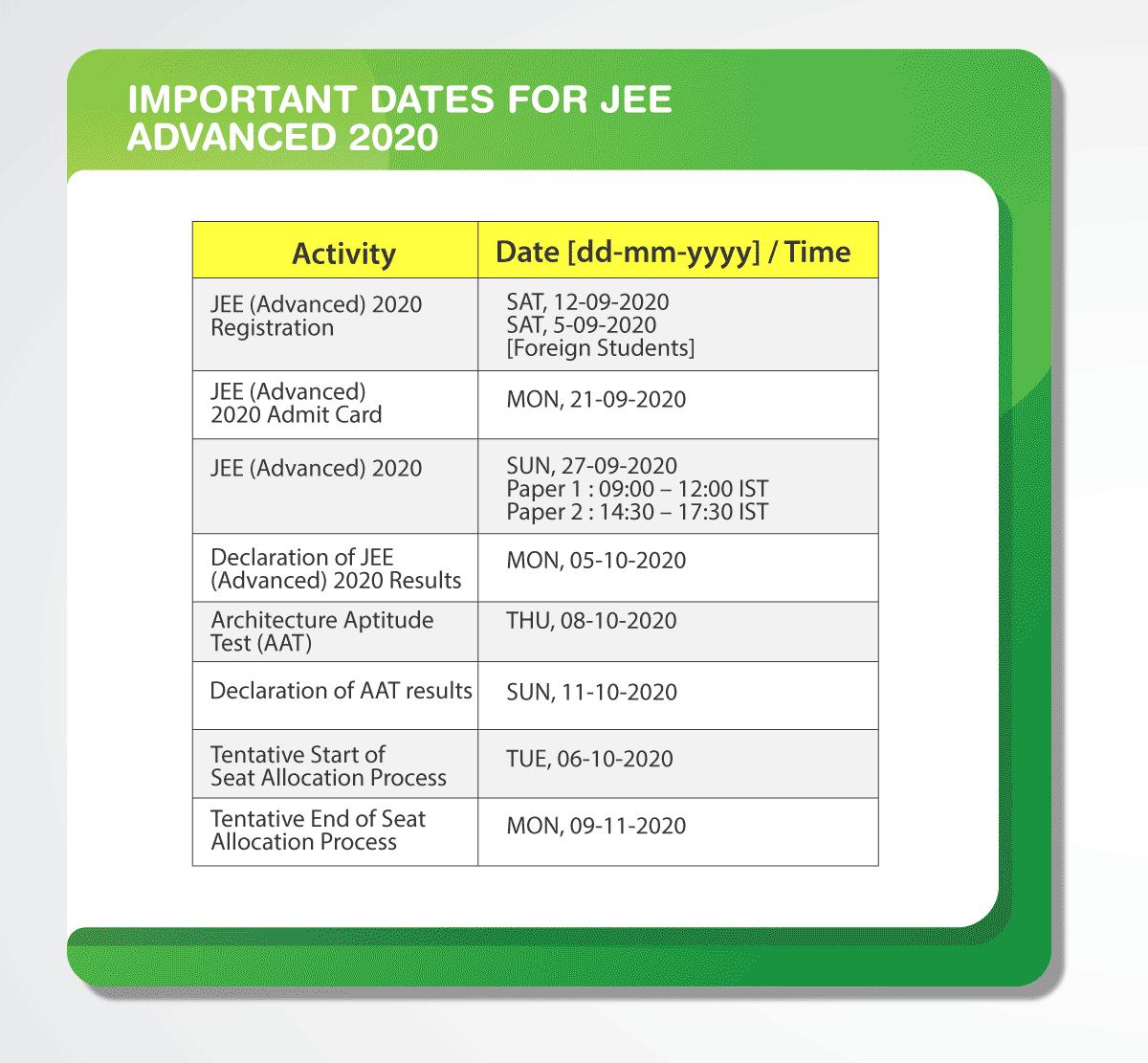 JEE Advanced 2020 Important Dates