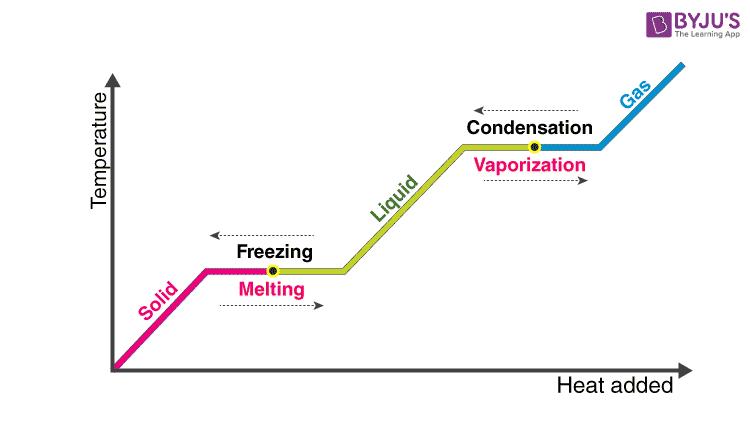 Latent Heat Graph