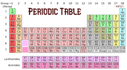 Learn Group 16 Elements with Periodic Table