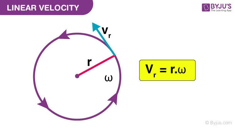 Rotation speed formula of Electrical Induction