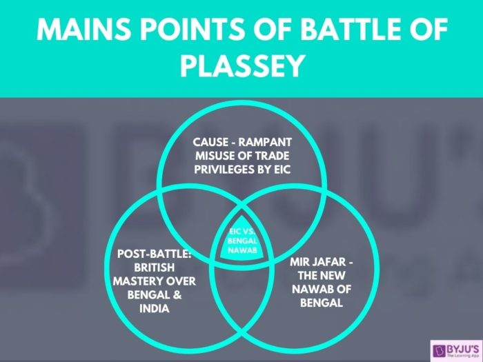 Battle of Plassey 1957 - UPSC Modern Indian History