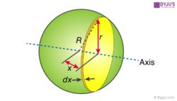 Moment of Inertia of solid sphere