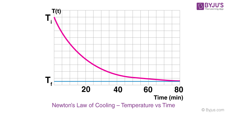 Newton's Law of Cooling Derivation