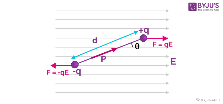 potential energy of a dipole in an external field