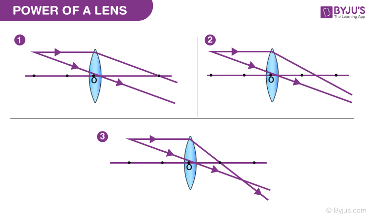 Power Of A Lens Ray Optics And Other Optics Formula