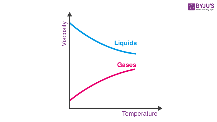 Effect of temperature on fluids