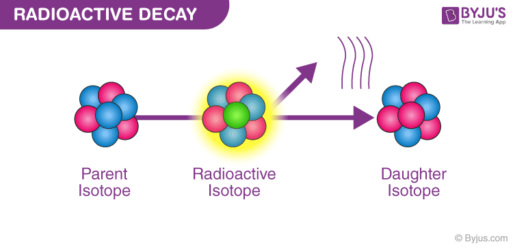 Radioactive-Decay