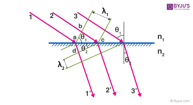 Huygens Principle and Law of Refraction