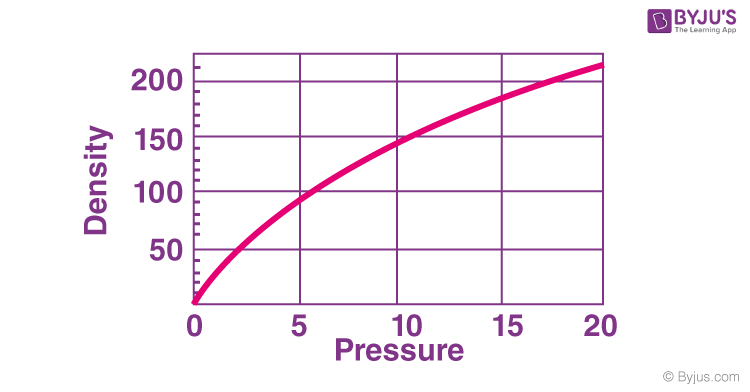 Pressure and Density Relationship