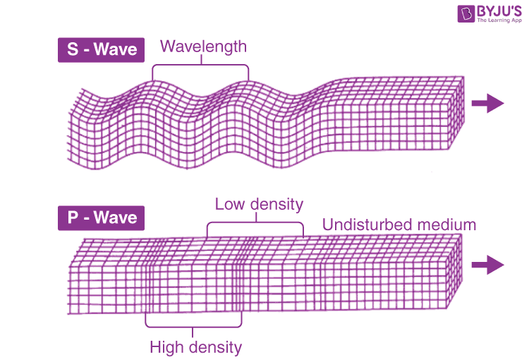 S waves and P waves