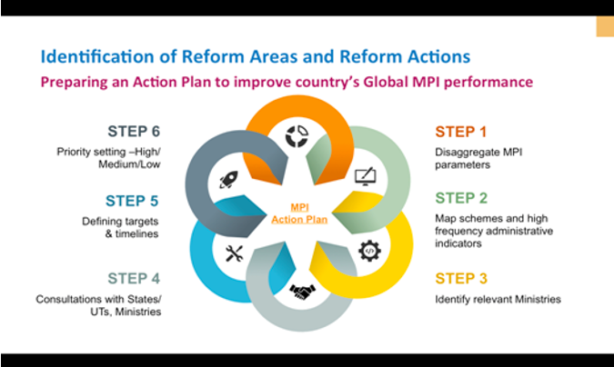 Action Plan to improve MPI Performance