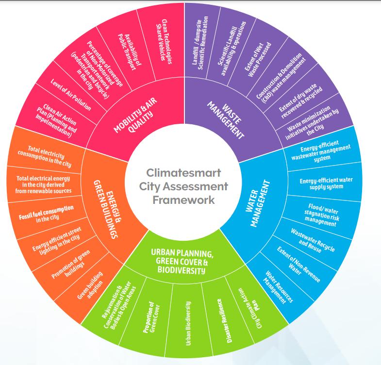 28 indicators of Climate Smart Framework