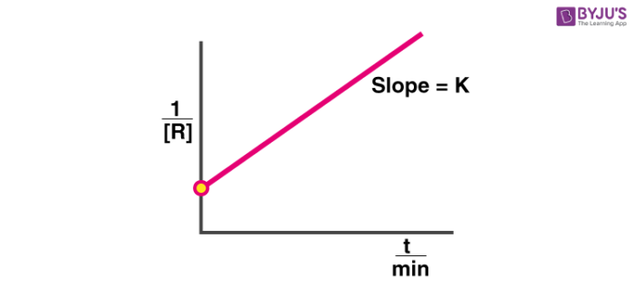 Second Order Reaction Graph
