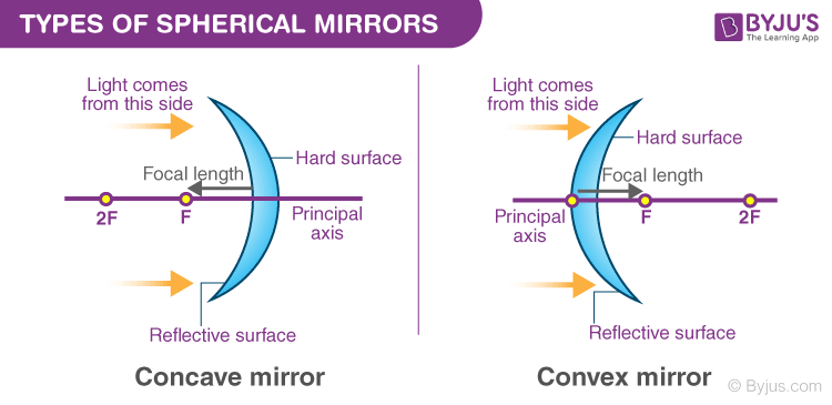 Concave And Convex Mirror