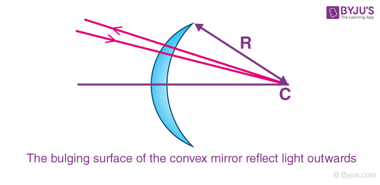 Concave And Convex Mirrors
