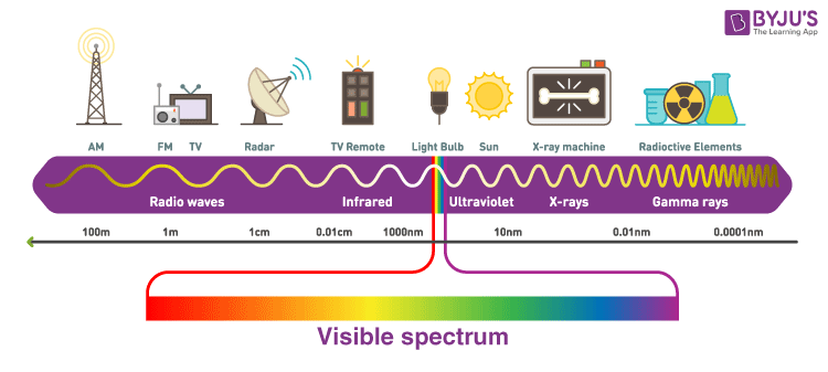The Electromagnetic Spectrum And X-Rays