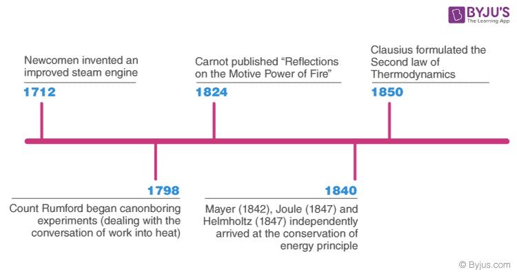 Thermodynamics Timeline