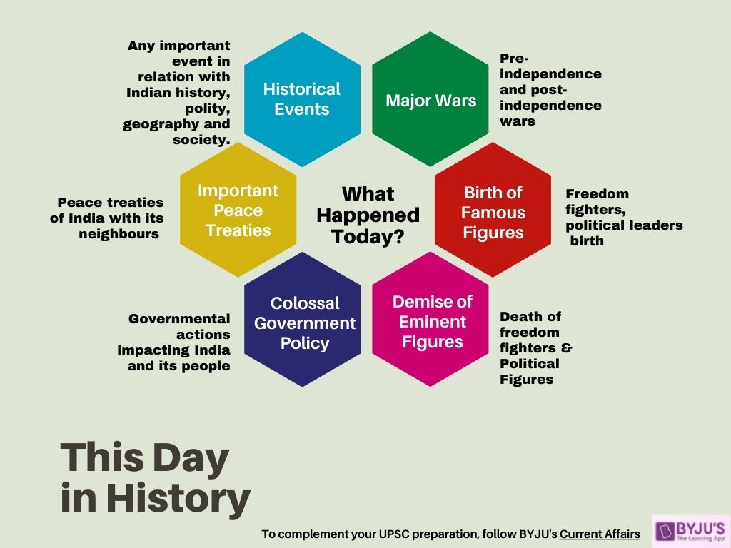 This Day in History - What Happened Today? UPSC Preparation