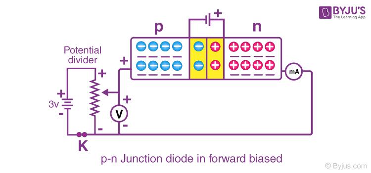 PN junction diode forward biased