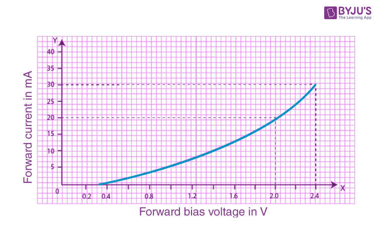 Characteristic curve of forward biased PN junction diode