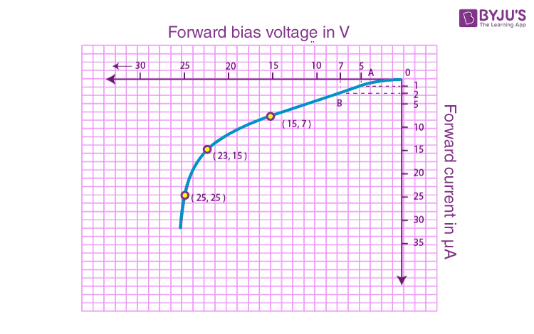 Characteristic of reverse biased PN junction diode