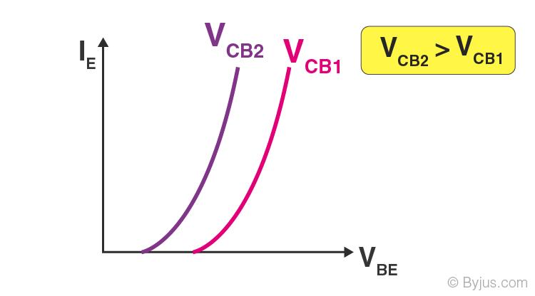 Common Base-1
