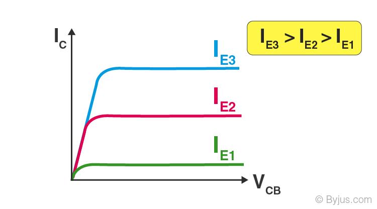 Common Base-2