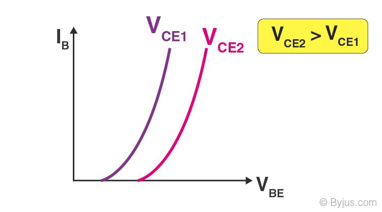 Common Emitter-1
