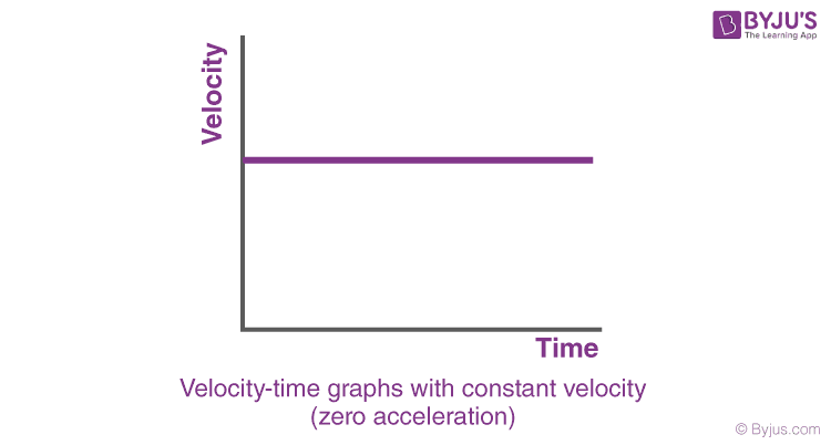 Velocity Time Graphs