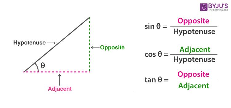 Trigonometric Rules