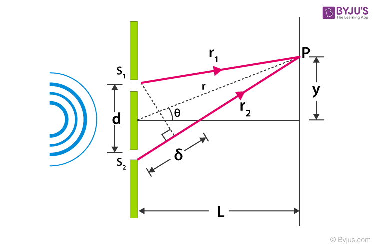 Young's Double Slits Experiment Derivation - along with the diagramByjus