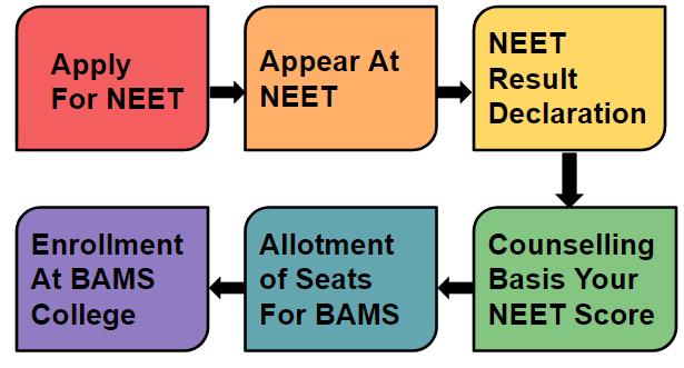 BAMS admission through NEET