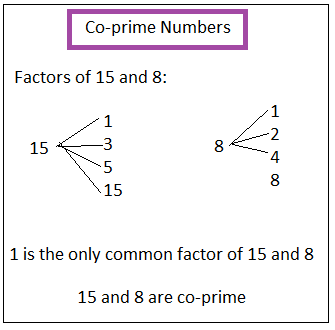 Coprime numbers