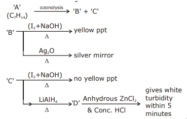 JEE Main 2020 Shift 1-6th Sept Chemistry Solved Questions