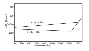 JEE Main Chemistry 2020 Solved Paper For Shift 1 Jan 9