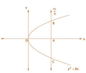 RD Sharma Solutions for Class 12 Maths Chapter 21 Image 1