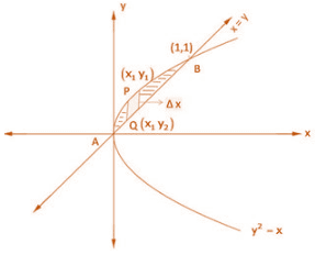 RD Sharma Solutions for Class 12 Maths Chapter 21 Image 28