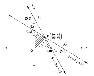 RD Sharma Solutions for Class 12 Maths Chapter 30 – image 1
