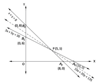 RD Sharma Solutions for Class 12 Maths Chapter 30 – image 20