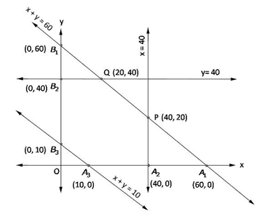 RD Sharma Solutions for Class 12 Maths Chapter 30 – image 26
