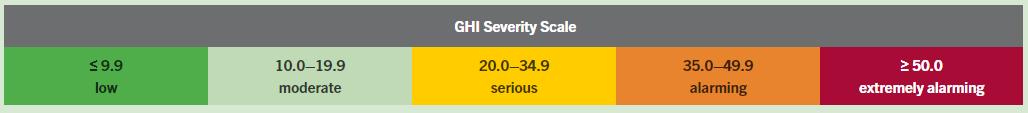 Global Health Index Scale