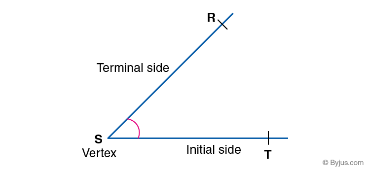 Parts of Angles