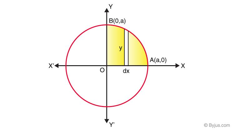 Application of integrals class 12-1